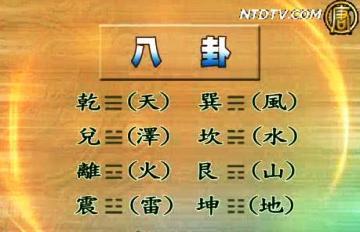 八卦外一章: 從醫學觀點談中國字內涵與變異(1)