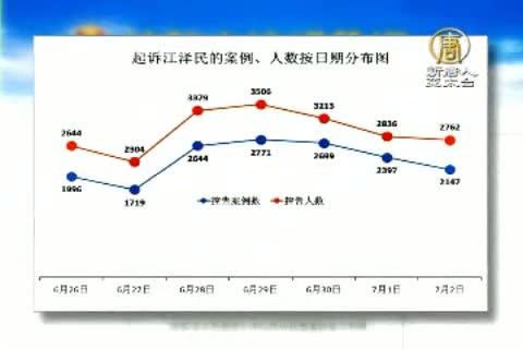 逾四萬人控告江澤民 一週增兩萬