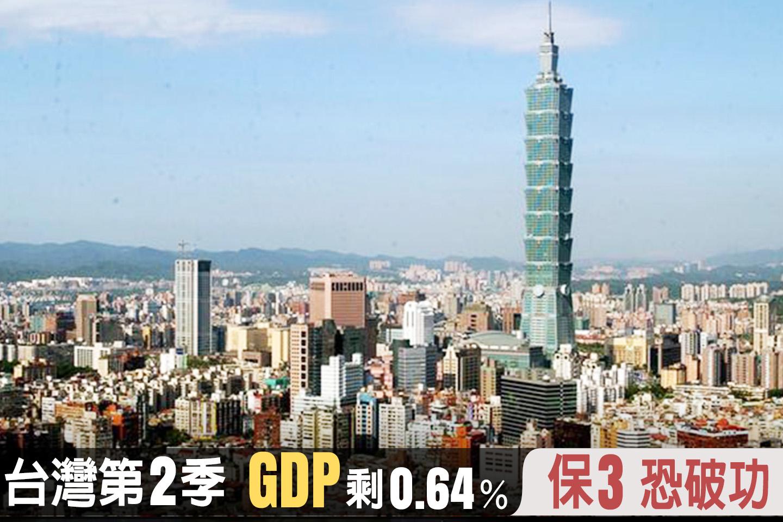 台灣第2季GDP剩0.64% 保3恐破功