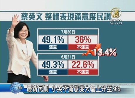 最新民調 小英不滿意度大幅上升至36%