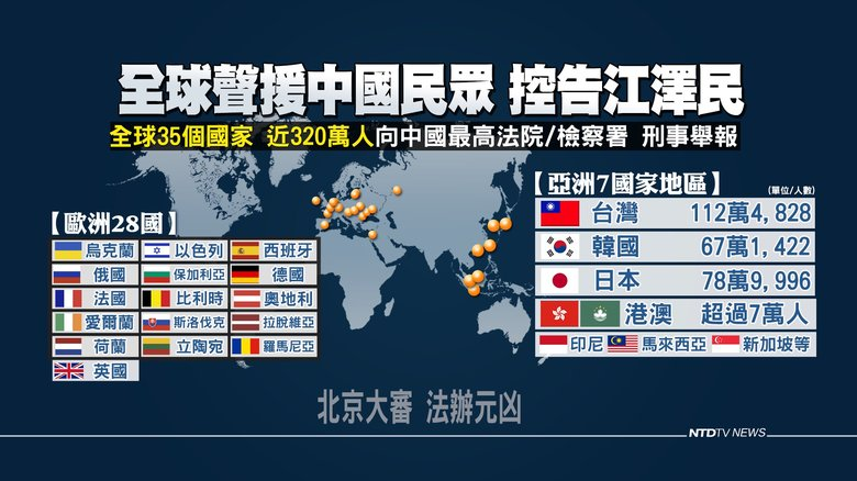 法輪功720反迫害20週年前夕,35個國家地區、近320萬人依法舉報,要求法辦江澤民,包括歐洲28國。(製圖/新唐人)